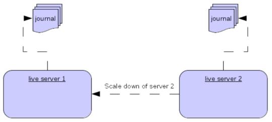 High Availability and Failover | ActiveMQ Artemis Documentation