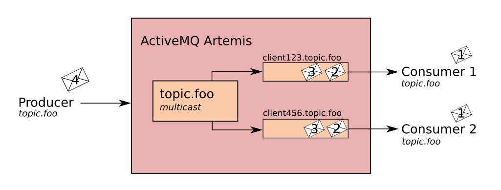 Address Model · ActiveMQ Artemis Documentation