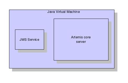 Architecture · ActiveMQ Artemis Documentation