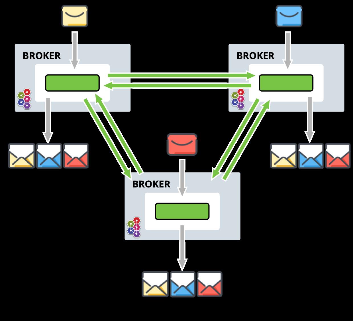 Address Federation · ActiveMQ Artemis Documentation
